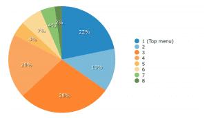 Gartner IVR Survey