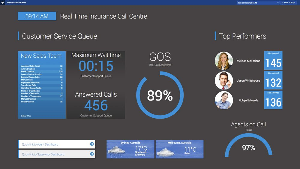 Contact Centre Dashboard