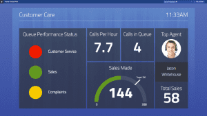 tracking contact centre KPIs