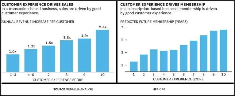 CX drives revenue