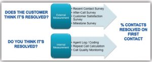 customer satisfaction with contact centre