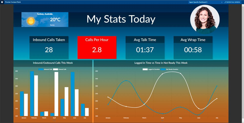 contact centre agent dashboard