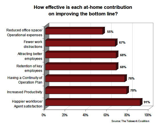 Work from home agents contribution