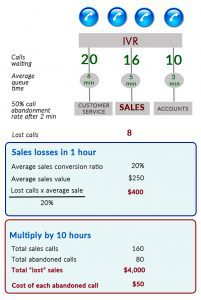 Abandoned call rate financial implications