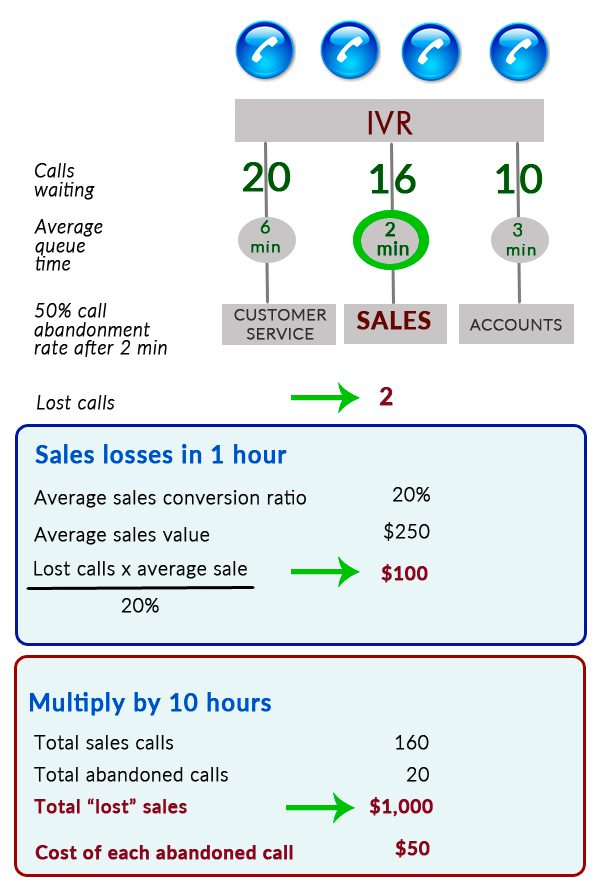 Reduced abandoned call rate