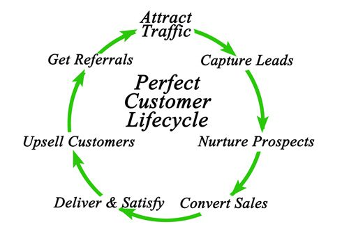 Customer Lifecycle