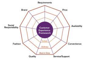 Customer Experience Framework