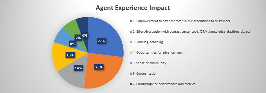 contact centre agent experience