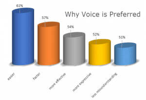 Voice Channel Preference Statistics