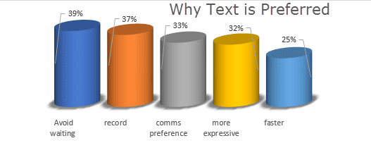 Text Channel Preference Statistics