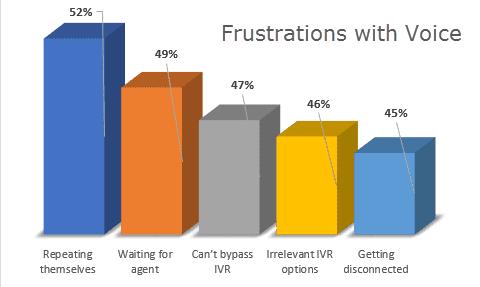 Blogpost110 4 voice frustrations