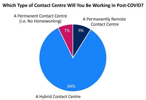 • Call Centre Helper Survey